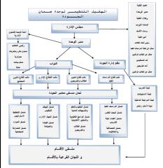 الهيكل التنظيمي لوحدة ضمان الجودة و الأداء بكلية الآداب، جامعة القاهرة